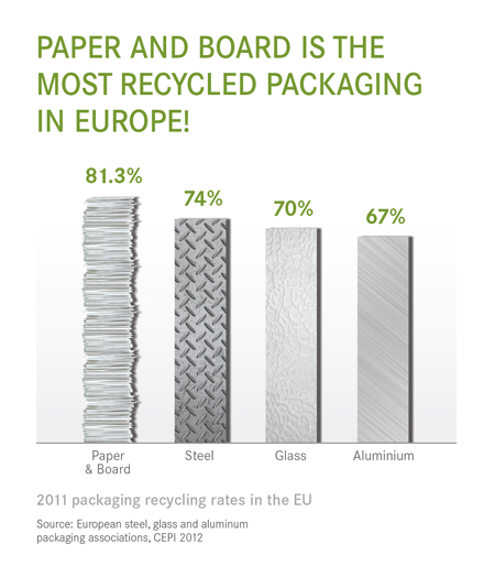 Packaging recycling rates_IMMAGINE2