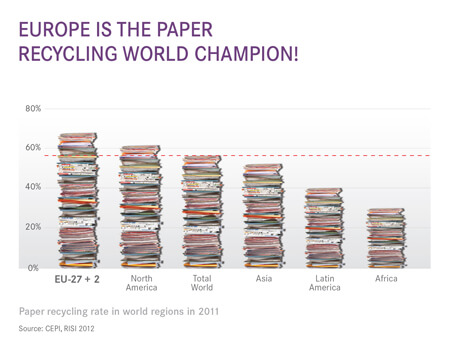 Recycling rate in world regions_IMMAGINE1