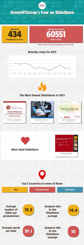 4IT on Slideshare in 2013_infografica