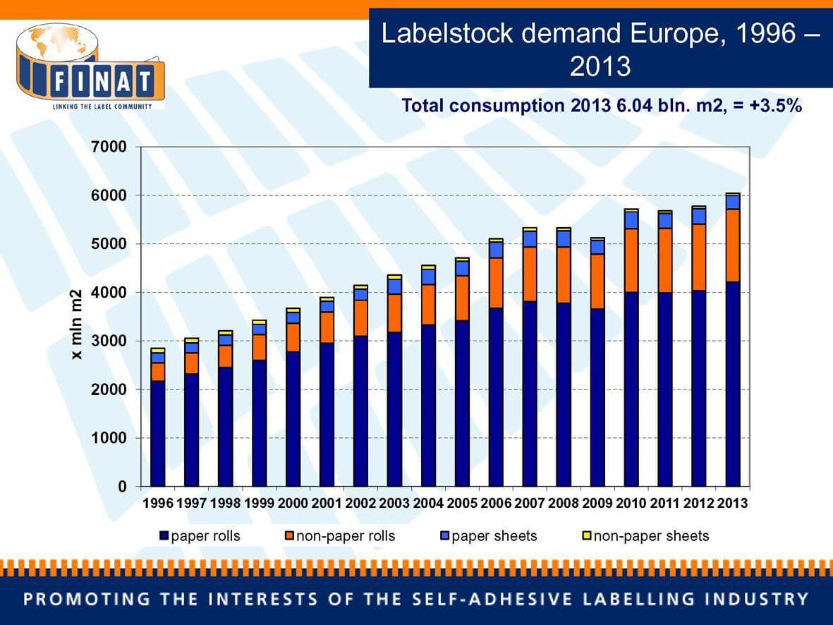 FIN_pr14015_Labelstock demand Europe