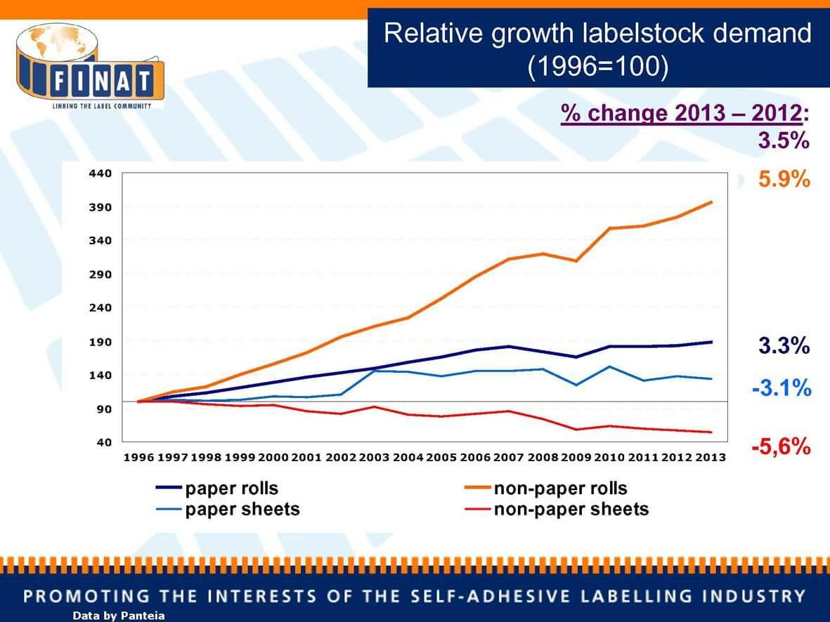 FIN_pr14015_Relative growth labelstock demand