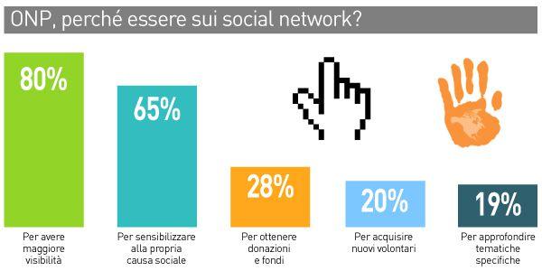 RICERCA NONPROFIT SOCIAL NETWORK