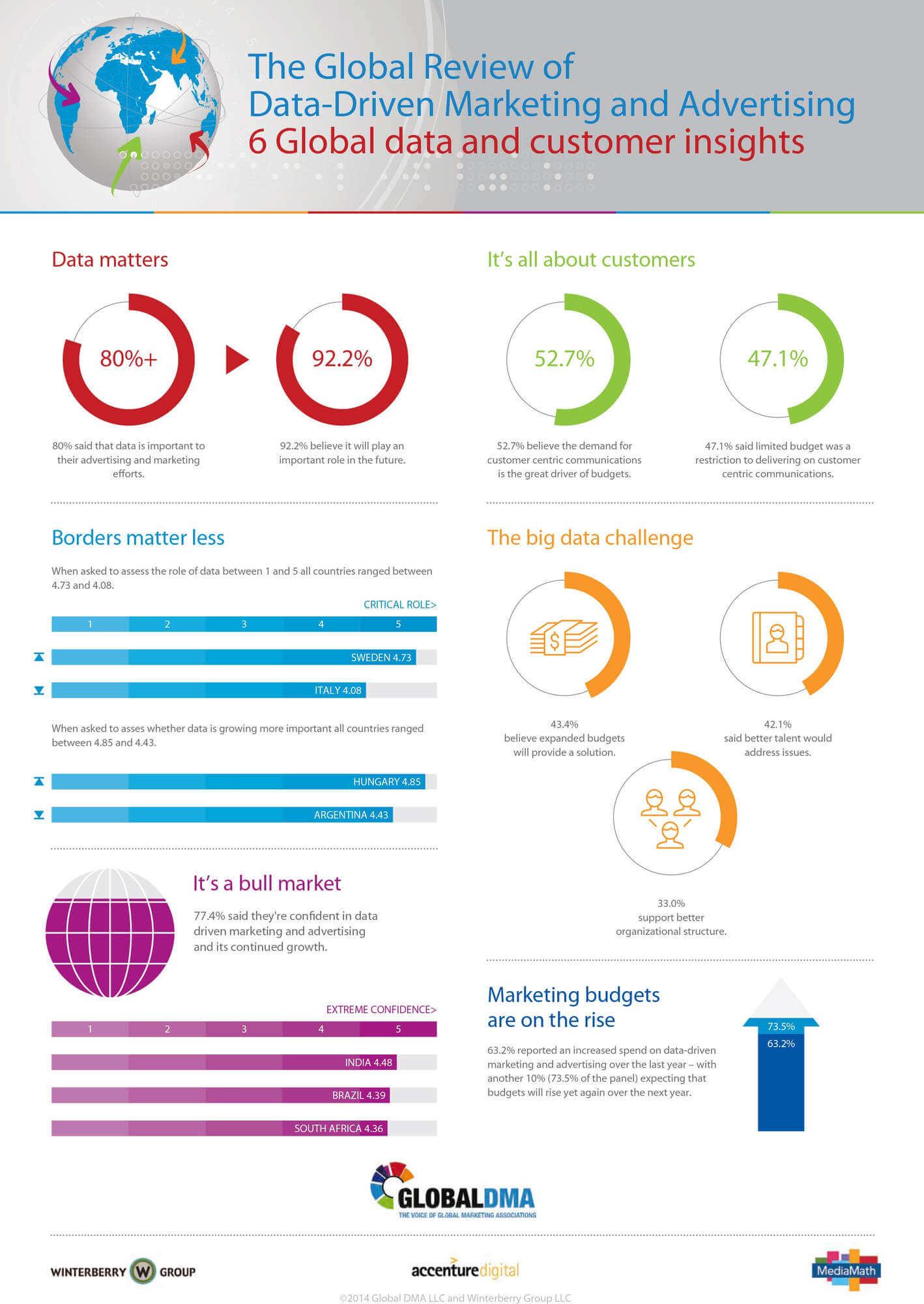 GDMA - Infographic-V4-low