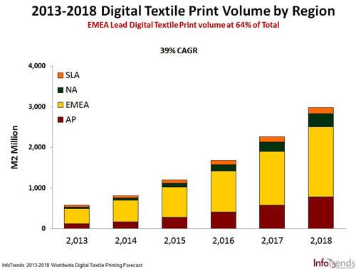 digital textile grafico