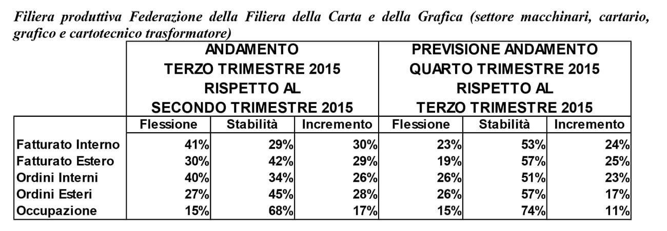 Indagine Federazione Filiera Carta e Grafica III e IV trim 2015