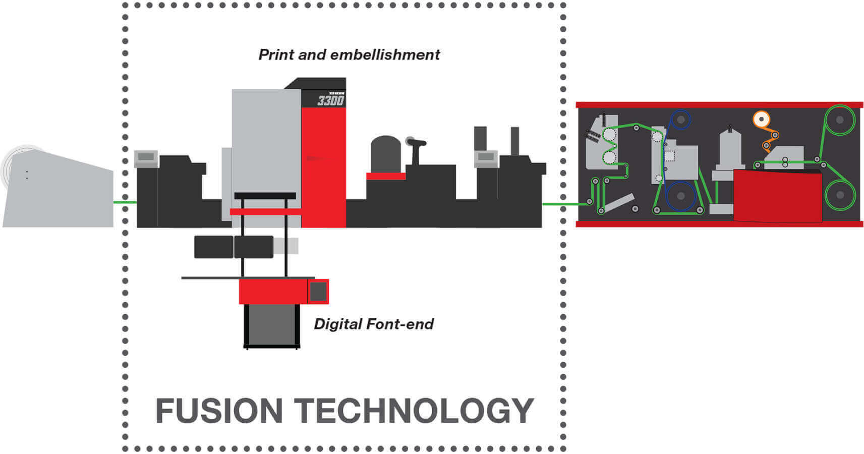 FusionTechnology