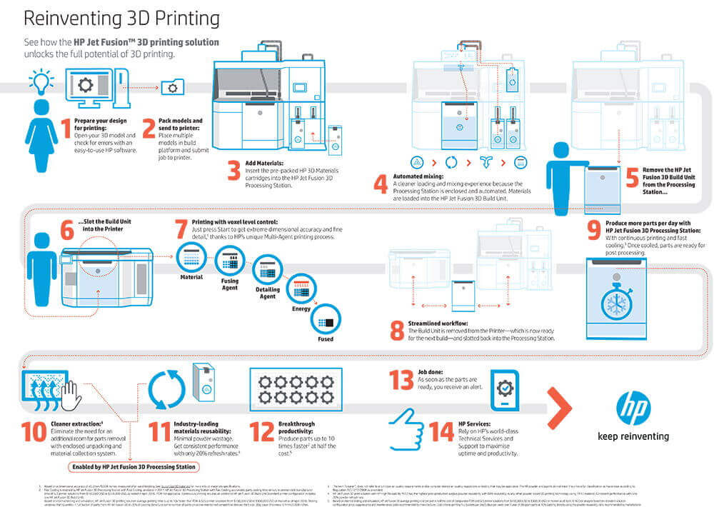 10003402_HP_3DP_ How_To_Infographic_V5 copia